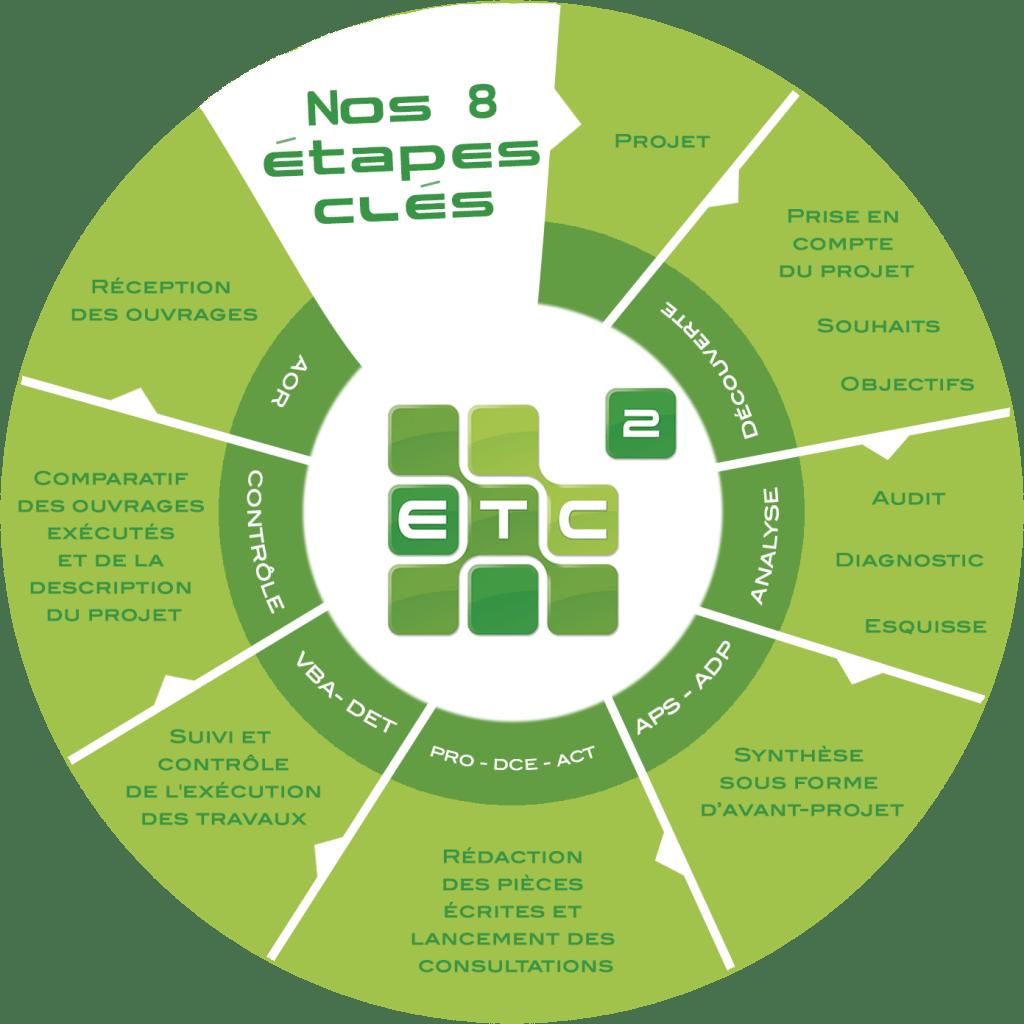 ETC2 - Nos 8 étapes clés